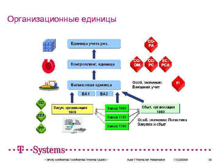 Организационные единицы – strictly confidential / internal / public – Autor / Thema der