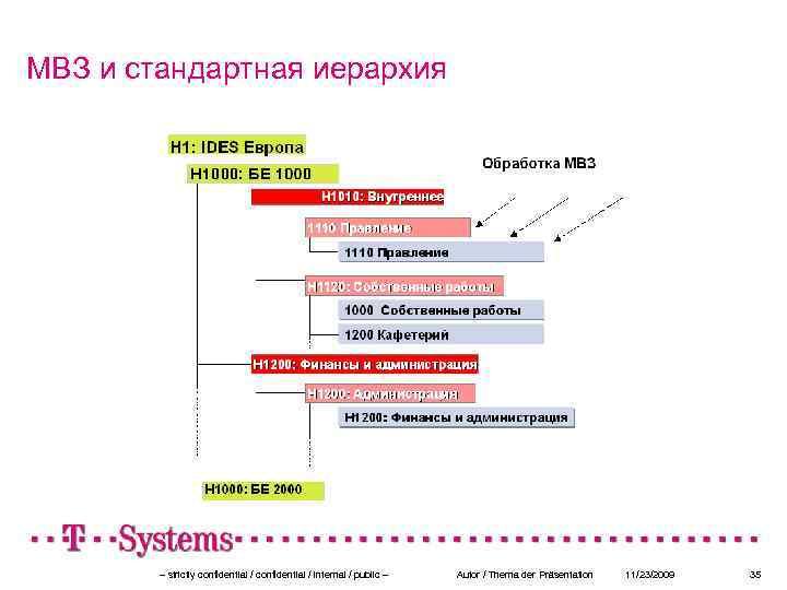 МВЗ и стандартная иерархия – strictly confidential / internal / public – Autor /