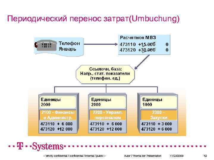 Периодический перенос затрат(Umbuchung) – strictly confidential / internal / public – Autor / Thema