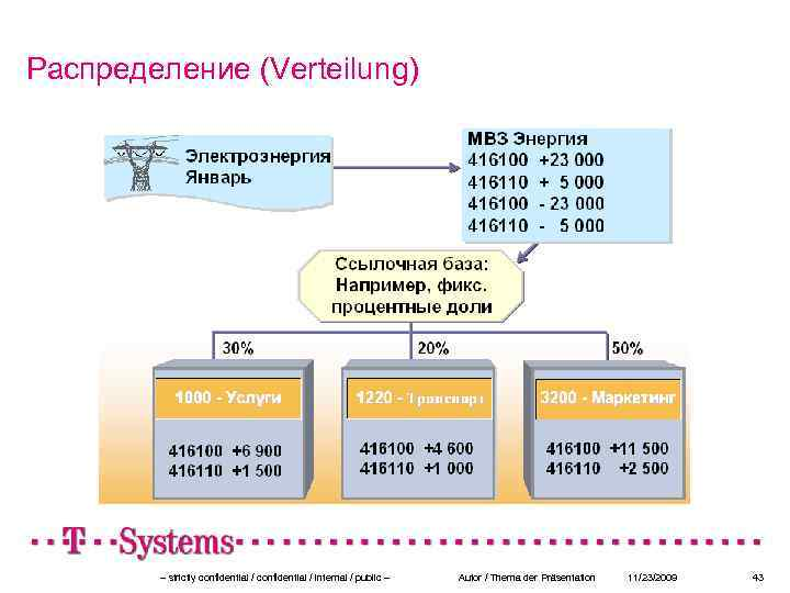 Распределение (Verteilung) – strictly confidential / internal / public – Autor / Thema der