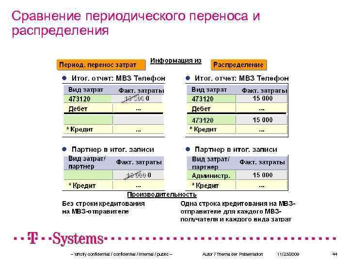 Сравнение периодического переноса и распределения – strictly confidential / internal / public – Autor