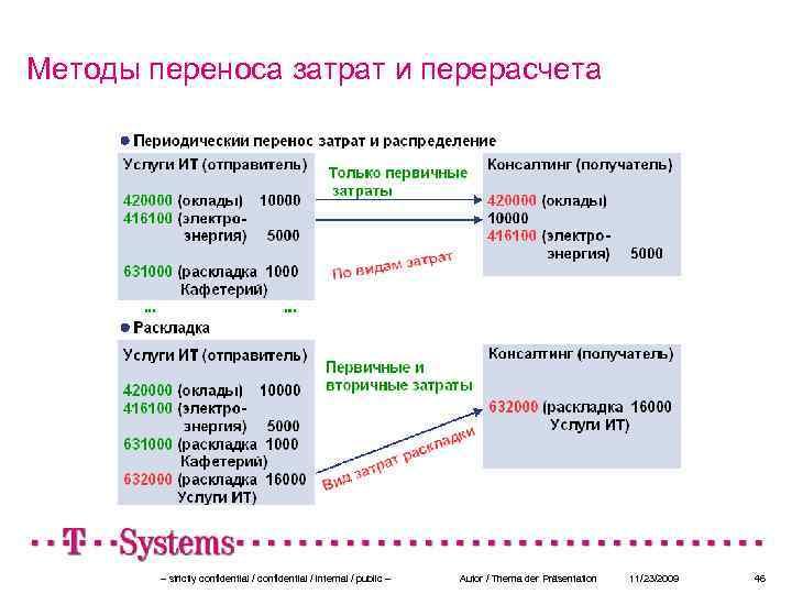 Методы переноса затрат и перерасчета – strictly confidential / internal / public – Autor