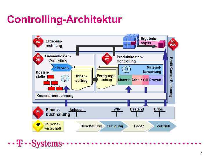 Controlling-Architektur 7