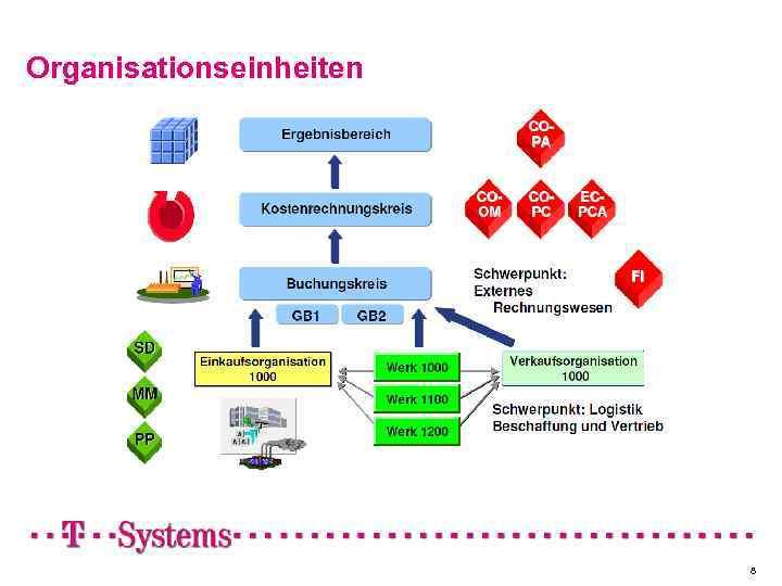 Organisationseinheiten 8