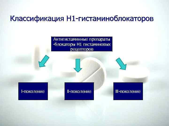 Классификация Н 1 -гистаминоблокаторов Антигистаминные препараты -блокаторы Н 1 гистаминовых рецепторов l-поколение lll-поколение