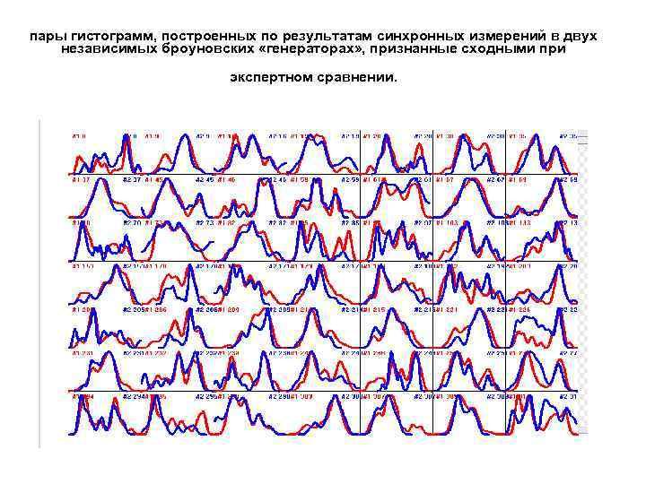 пары гистограмм, построенных по результатам синхронных измерений в двух независимых броуновских «генераторах» , признанные