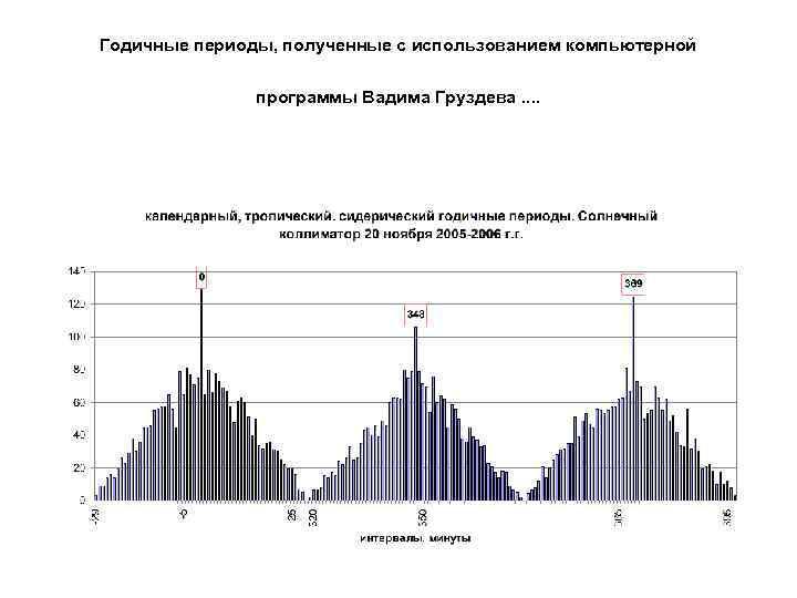 Годичные периоды, полученные с использованием компьютерной программы Вадима Груздева. .