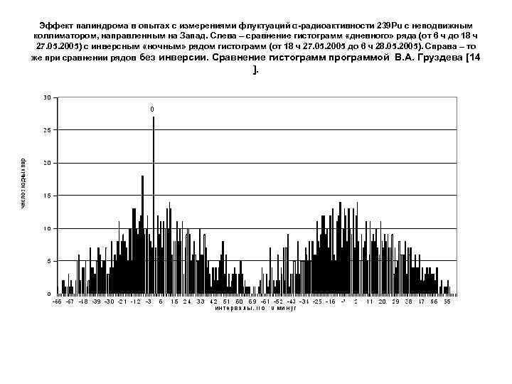 Эффект палиндрома в опытах c измерениями флуктуаций α-радиоактивности 239 Pu с неподвижным коллиматором, направленным
