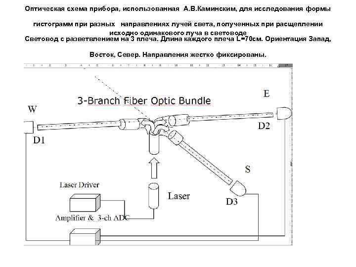Оптическая схема прибора, использованная А. В. Каминским, для исследования формы гистограмм при разных направлениях