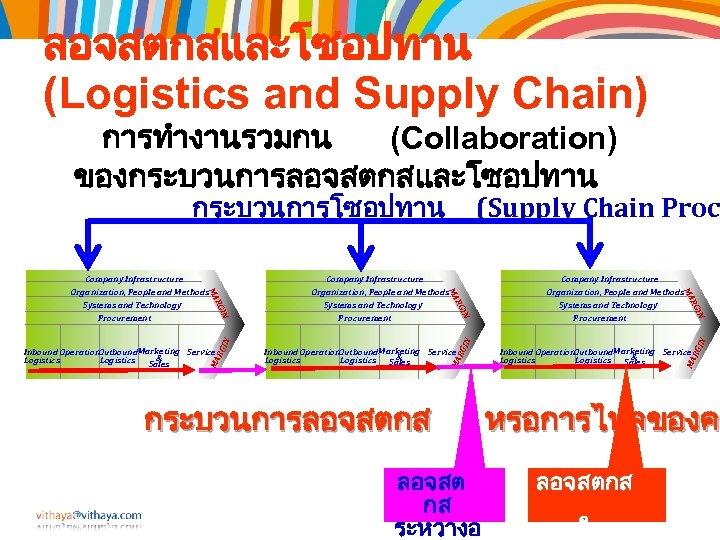 ลอจสตกสและโซอปทาน (Logistics and Supply Chain) การทำงานรวมกน (Collaboration) ของกระบวนการลอจสตกสและโซอปทาน กระบวนการโซอปทาน ลอจสต กส ระหวางอ RG IN