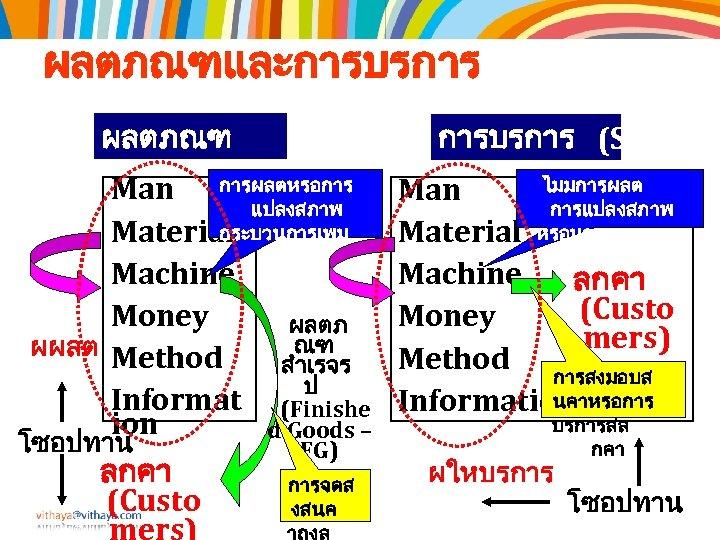 ผลตภณฑและการบรการ ผลตภณฑ (Products) การบรการ (Services Man การผลตหรอการ แปลงสภาพ กระบวนการเพม Material คณคา Machine Money ผลตภ