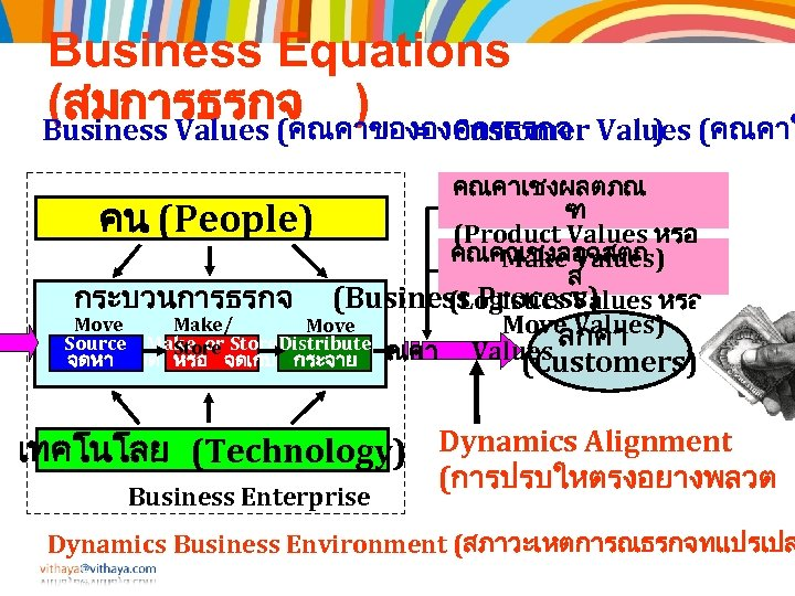 Business Equations (สมการธรกจ ) = Customer Values (คณคาใ Business Values (คณคาขององคกรธรกจ ) คณคาเชงผลตภณ ฑ