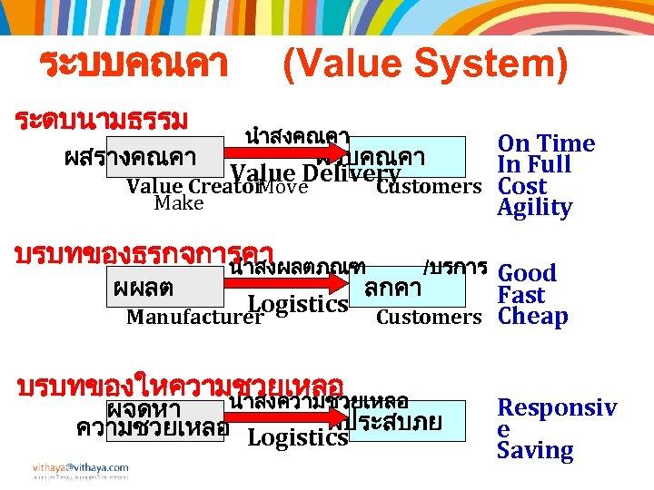 ระบบคณคา ระดบนามธรรม (Value System) นำสงคณคา On Time ผสรางคณคา ผรบคณคา In Full Value Delivery Value