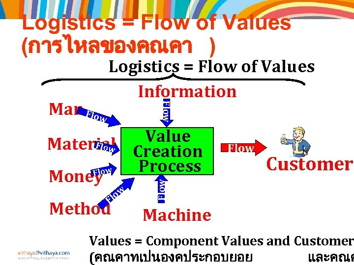 Logistics = Flow of Values (การไหลของคณคา ) Flow Man Flow Logistics = Flow of