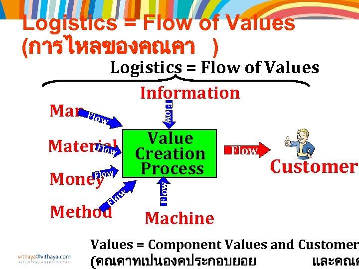 Logistics = Flow of Values (การไหลของคณคา ) Flow Man Flow Logistics = Flow of