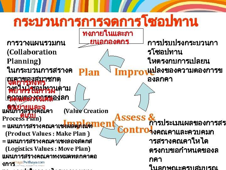 กระบวนการการจดการโซอปทาน ทงภายในและภา ยนอกองคกร การวางแผนรวมกน (Collaboration Planning) ในกระบวนการสรางค Plan ณคาของสมาชกต จดการทงทร างๆในโซอปทานตาม พยากรในการผ ความตองการของลก ลตและการเคล