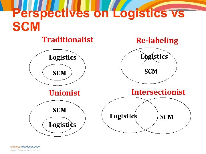 Perspectives on Logistics vs SCM Traditionalist Re-labeling Logistics SCM Unionist SCM Logistics Intersectionist Logistics