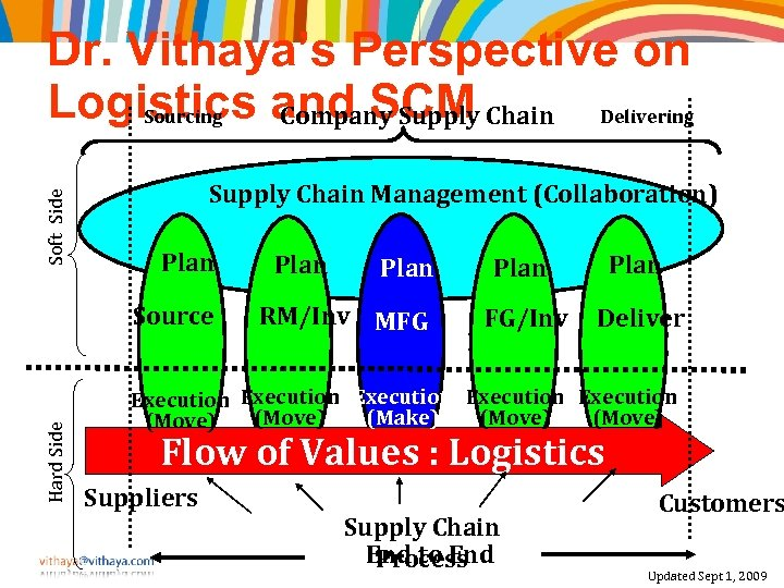 Soft Side Dr. Vithaya's Perspective on Logistics and SCM Chain Delivering Sourcing Company Supply