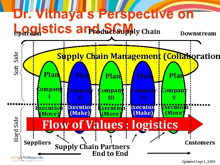 Soft Side Dr. Vithaya's Perspective on Logistics and SCM Chain Downstream Product Supply Upstream