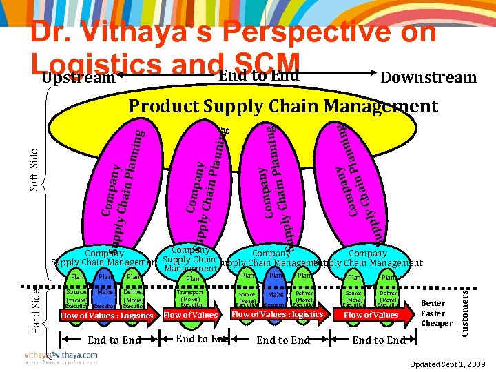 Dr. Vithaya's Perspective on Logistics and SCM End to End Downstream Upstream y pan