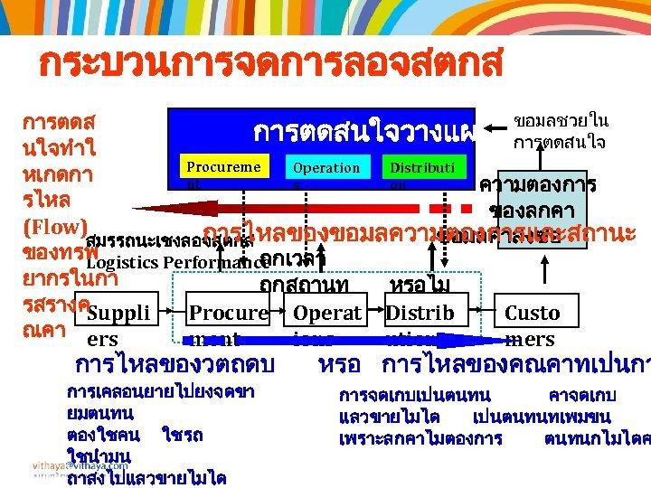 กระบวนการจดการลอจสตกส ขอมลชวยใน การตดสนใจวางแผน การตดสนใจ นใจทำใ Procureme Distributi Operation หเกดกา nt on s ความตองการ รไหล