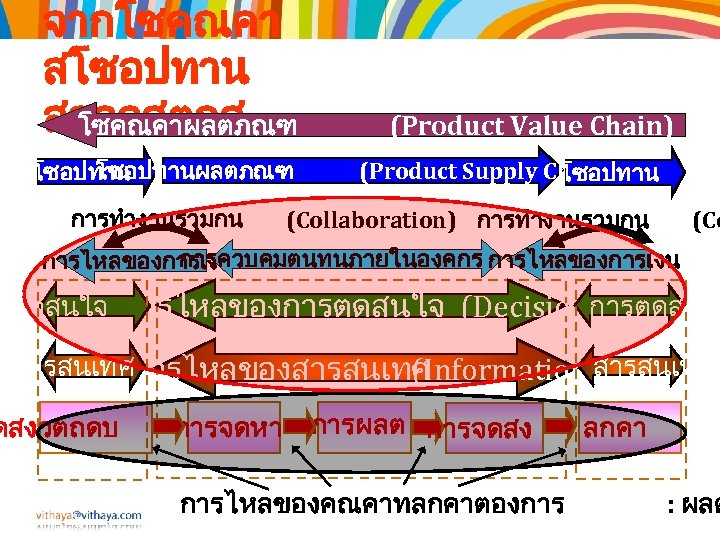 จากโซคณคา สโซอปทาน สลอจสตกส โซคณคาผลตภณฑ โซอปทาน การทำงานรวมกน (Product Value Chain) (Product Supply Chain) โซอปทาน (Collaboration)