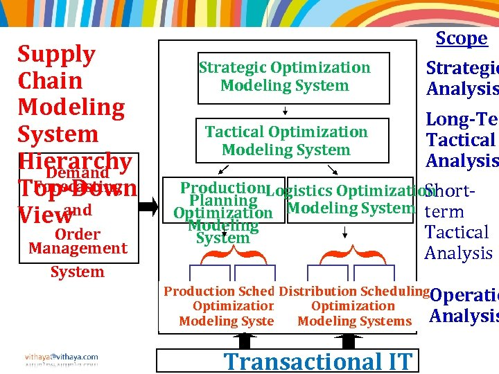 Supply Chain Modeling System Hierarchy Demand Forecasting Top-Down and View Strategic Optimization Modeling System