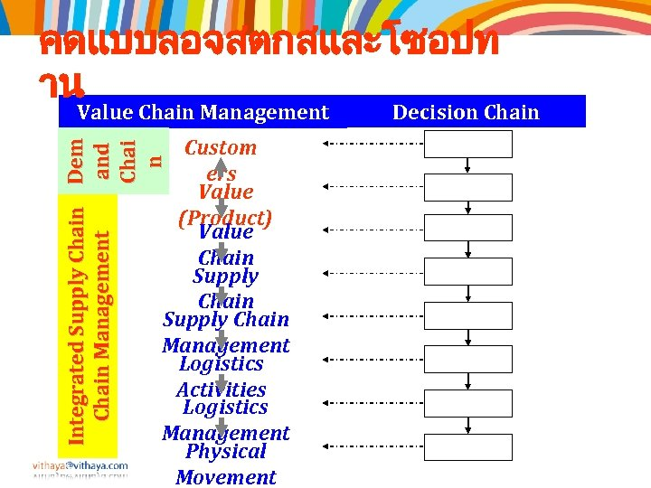 คดแบบลอจสตกสและโซอปท าน Value Chain Management Integrated Supply Chain Dem and Chain Management Chai n