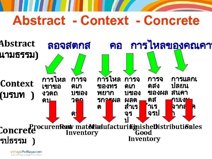 Abstract - Context - Concrete Abstract ลอจสตกส นามธรรม) คอ การไหลของคณคาท การจ การแลกเ Context ดสง