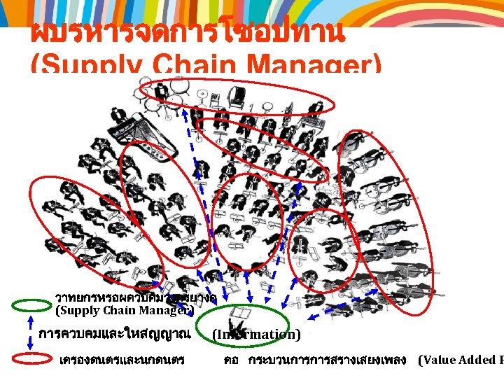 ผบรหารจดการโซอปทาน (Supply Chain Manager) วาทยกรหรอผควบคมวงดรยางค (Supply Chain Manager) การควบคมและใหสญญาณ เครองดนตรและนกดนตร (Information) คอ กระบวนการการสรางเสยงเพลง (Value