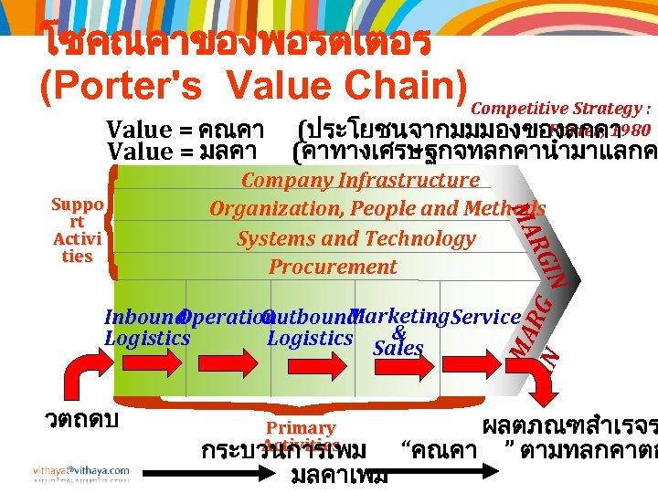 โซคณคาของพอรตเตอร (Porter's Value Chain) Competitive Strategy : Value = คณคา Value = มลคา Company