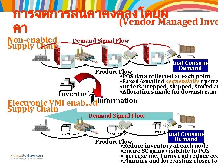 การจดการสนคาคงคลงโดยผ (Vendor Managed Inve คา Non-enabled Supply Chain Demand Signal Flow Inventory Actual Consumer