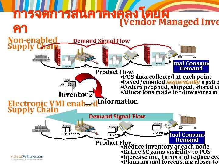 การจดการสนคาคงคลงโดยผ (Vendor Managed Inve คา Non-enabled Supply Chain Demand Signal Flow Inventory Actual Consumer