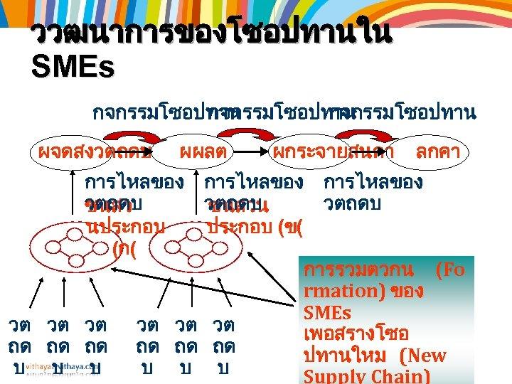 ววฒนาการของโซอปทานใน SMEs กจกรรมโซอปทาน ผจดสงวตถดบ ผผลต ผกระจายสนคา ลกคา การไหลของ วตถดบ ชนสวน นประกอบ (ข( (ก( การรวมตวกน