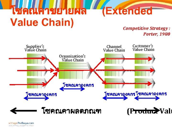 โซคณคาขยายผล Value Chain) Supplier's Value Chain (Extended Competitive Strategy : Porter, 1980 Channel Value