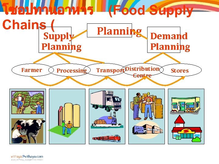โซอปทานอาหาร (Food Supply Chains ( Planning Supply Planning Farmer Processing Demand Planning Transport Distribution