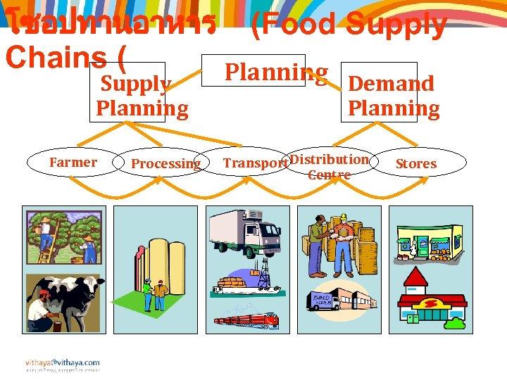 โซอปทานอาหาร (Food Supply Chains ( Planning Supply Planning Farmer Processing Demand Planning Transport Distribution