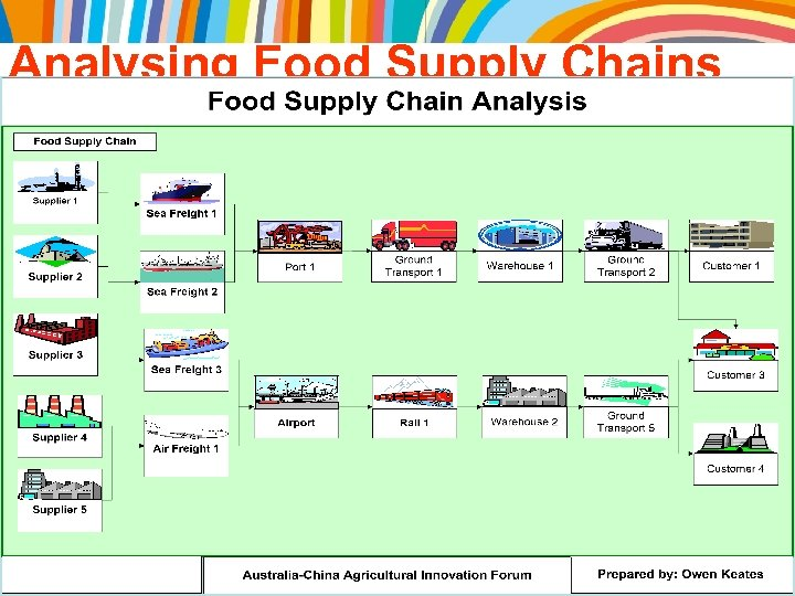 Analysing Food Supply Chains