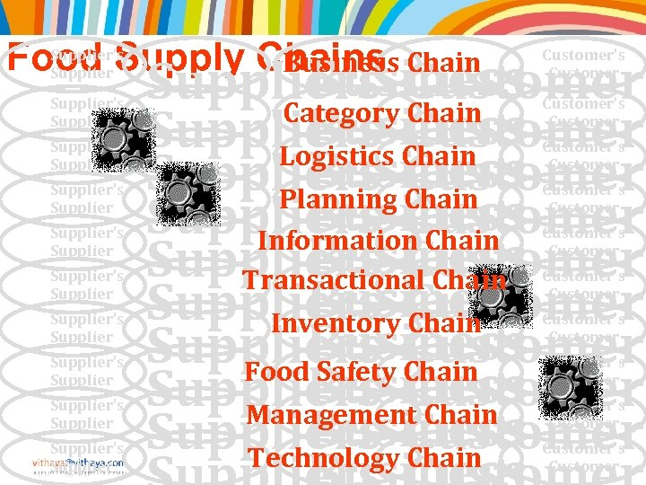 Supplier's Food Supply Chains Chain Business Supplier Supplier's Supplier Supplier's Supplier's Supplier Business Suppliers