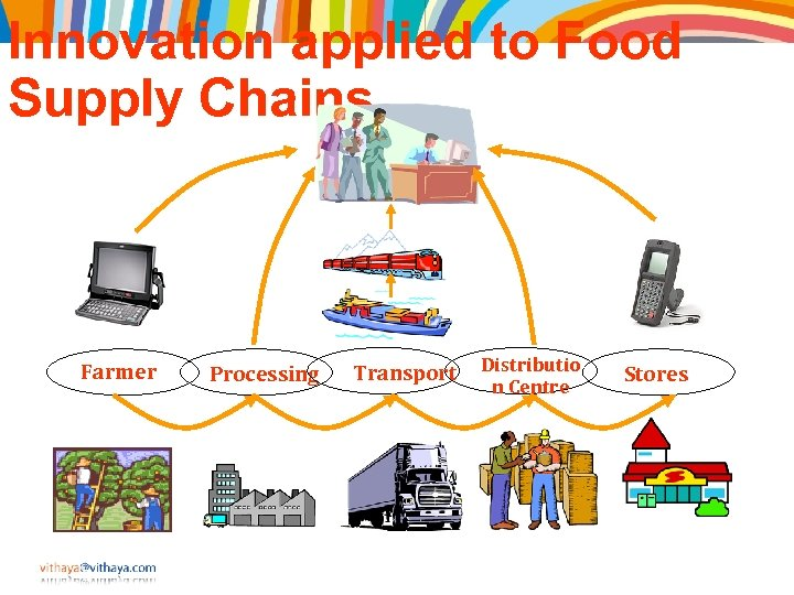 Innovation applied to Food Supply Chains Farmer Processing Transport Distributio n Centre Stores