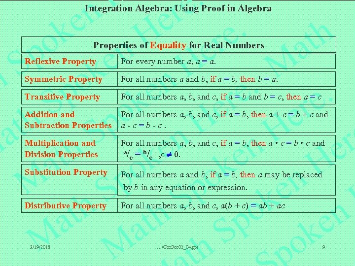 Integration Algebra: Using Proof in Algebra Properties of Equality for Real Numbers Reflexive Property