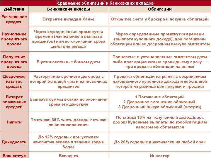 Действия Размещение средств Сравнение облигаций и банковских вкладов Банковские вклады Облигации Открытие вклада в