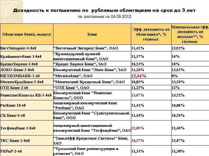 Доходность к погашению по рублевым облигациям на срок до 3 лет по состоянию на