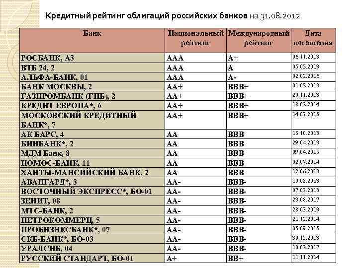 Кредитный рейтинг облигаций российских банков на 31. 08. 2012 Банк РОСБАНК, А 3 ВТБ