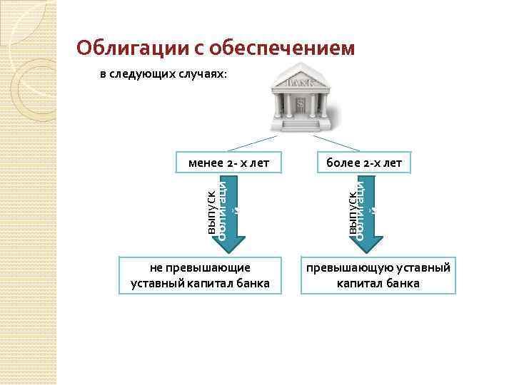 Облигации с обеспечением в следующих случаях: не превышающие уставный капитал банка более 2 -х