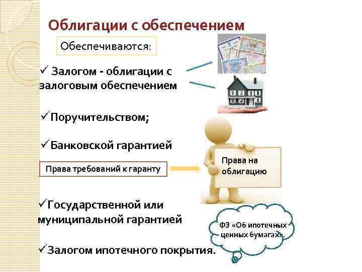 Облигации с обеспечением Обеспечиваются: ü Залогом - облигации с залоговым обеспечением üПоручительством; üБанковской гарантией
