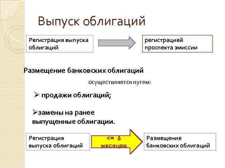 Выпуск облигаций Регистрация выпуска облигаций регистрацией проспекта эмиссии Размещение банковских облигаций осуществляется путем: Ø