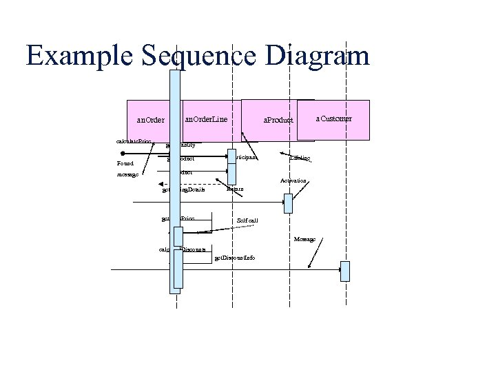 Example Sequence Diagram an. Order calculate. Price Found message an. Order. Line a. Customer