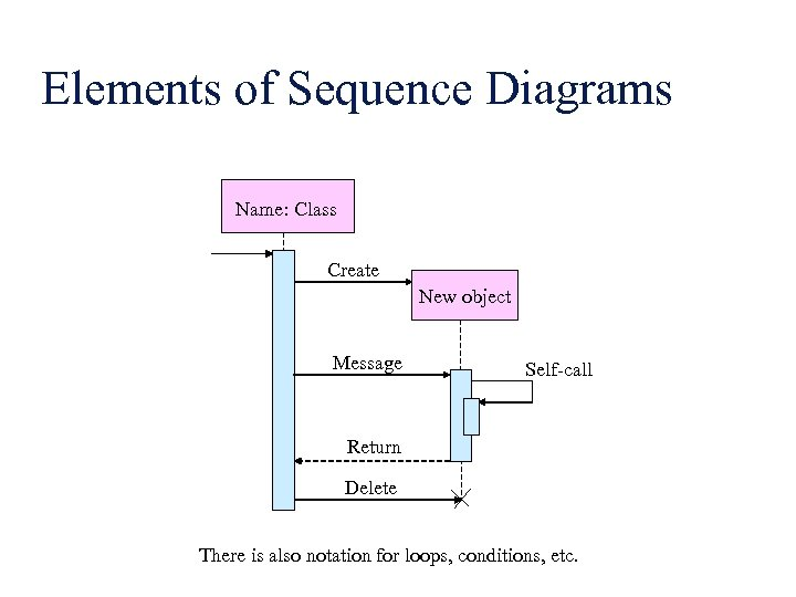 Elements of Sequence Diagrams Name: Class Create New object Message Self-call Return Delete There