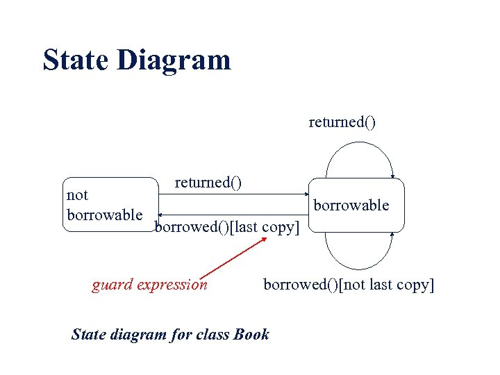 State Diagram returned() not borrowable returned() borrowable borrowed()[last copy] guard expression borrowed()[not last copy]